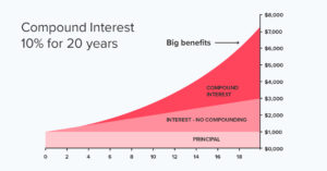 Compound interest rate