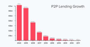 P2P lending forecast