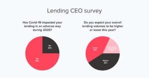 P2P lending impact