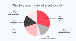 Swensen model